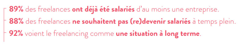 Le Freelancing en France Etude 2019 Malt